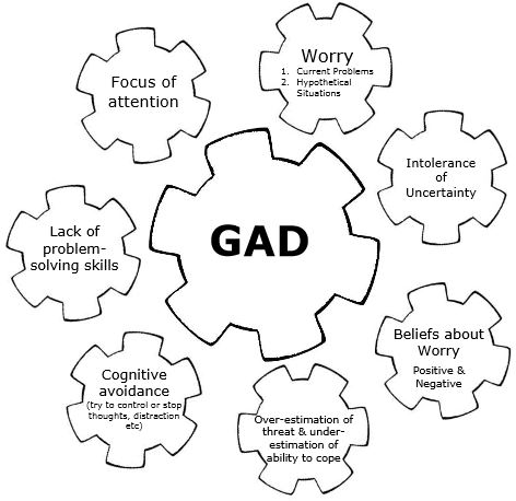 Vicious cogs of GAD